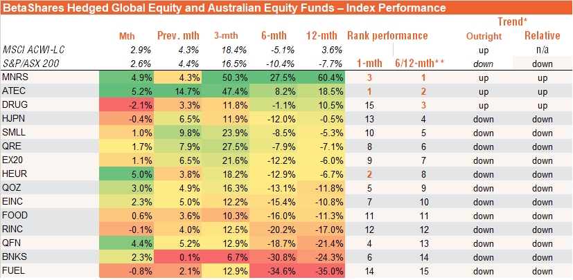 BetaShares Hedged Global Equity and Australian Equity Funds – Index Performance