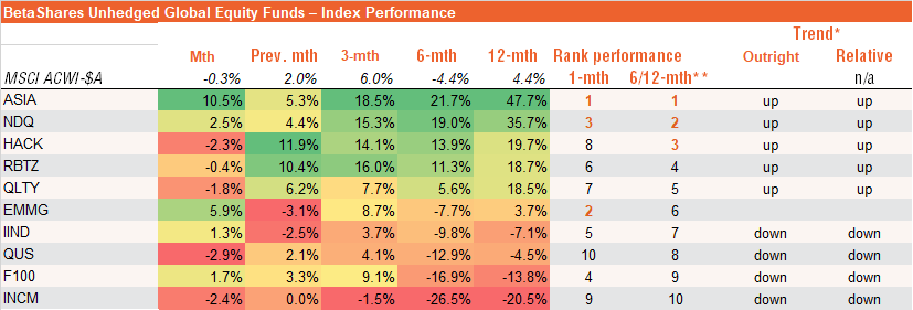 BetaShares Unhedged Global Equity Funds – Index Performance