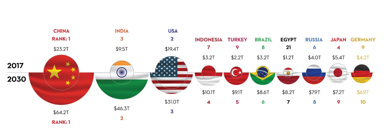 7 of the world's 10 largest economies will be 'emerging' by 2030