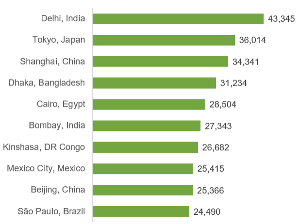 Top 10 cities by population, 2035 projection