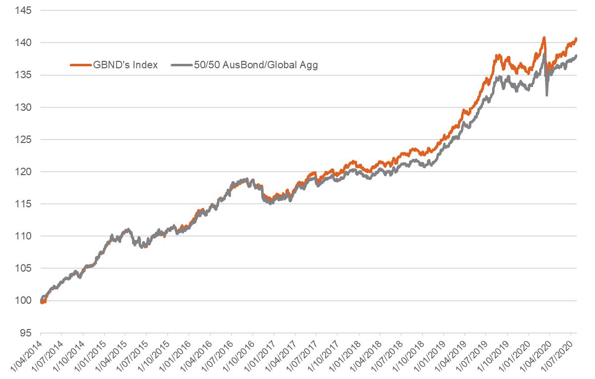 GBND vs 50-50 AusBond-GlobalAgg