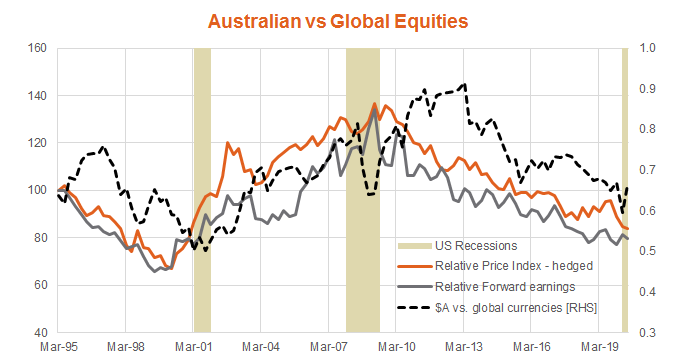Australian vs Global Equities