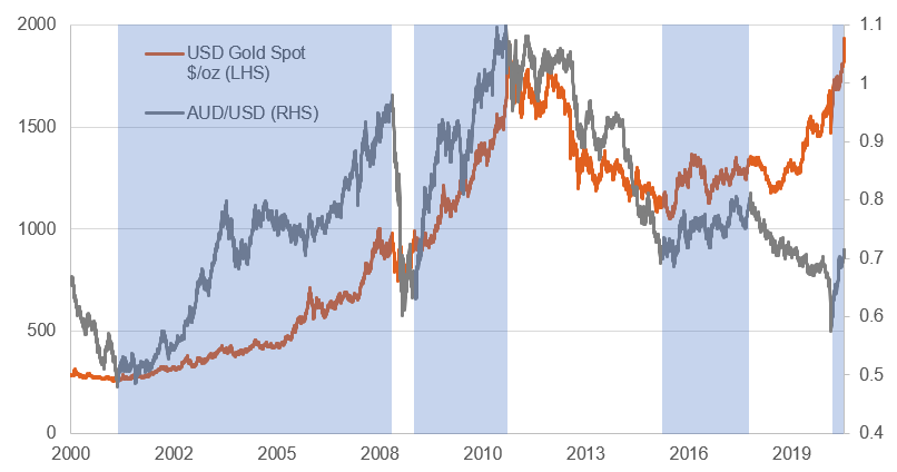 Gold price in USD vs AUD-USD exchange rate