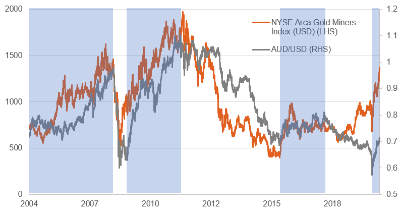 NYSE Arca Gold Miners Index vs AUD-USD exchange rate
