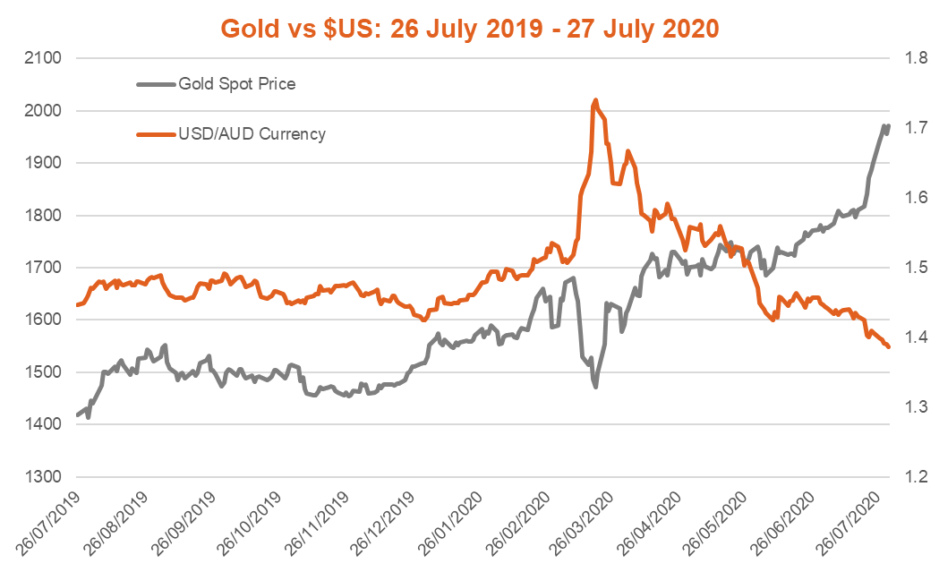 Gold vs $US