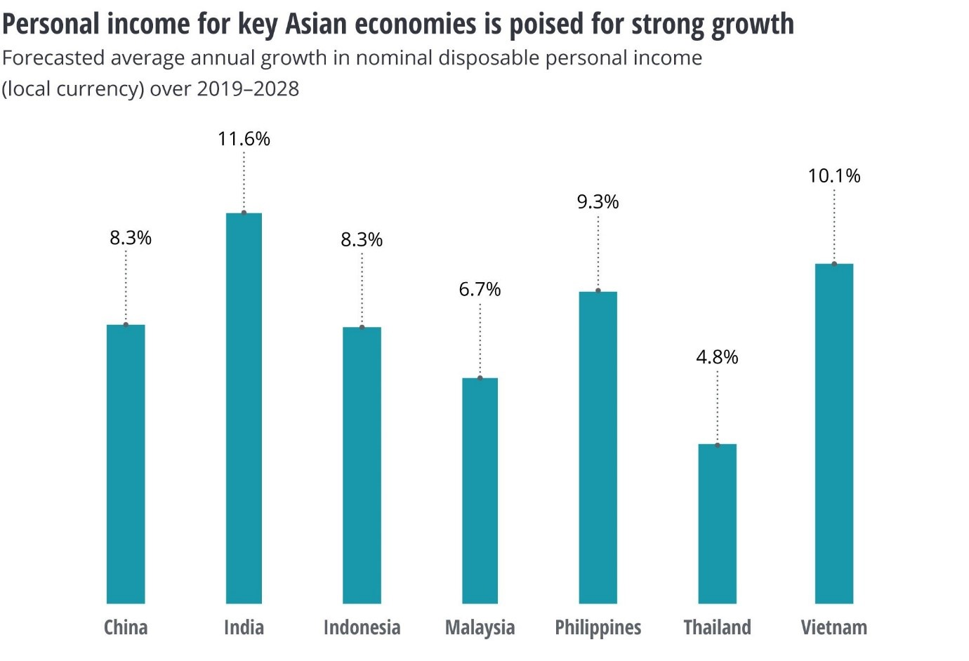 Personal income for key Asian economies is poised for strong growth