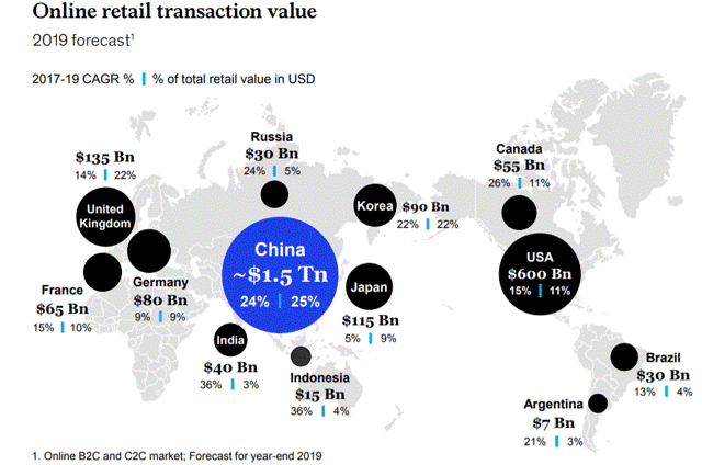 China online retail transaction value