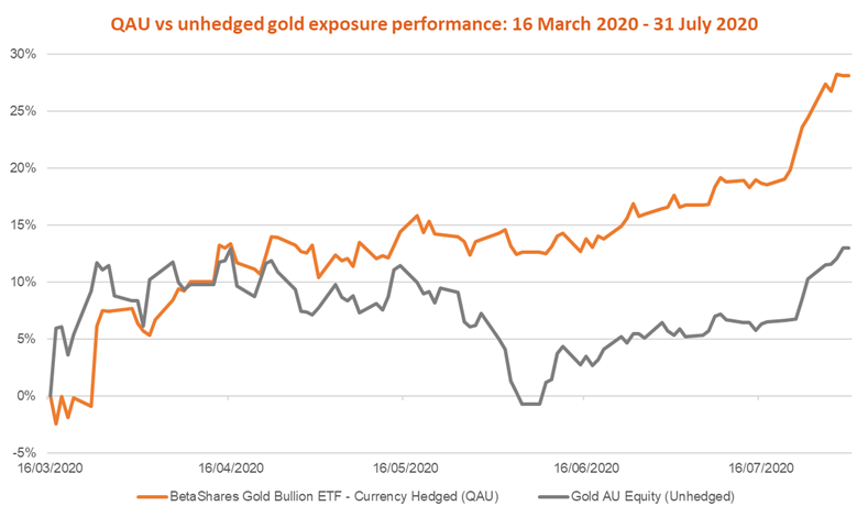 QAU v unhedged gold exposure