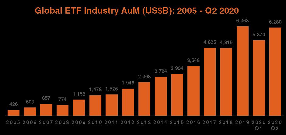 Global ETF Industry AuM Q2 2020