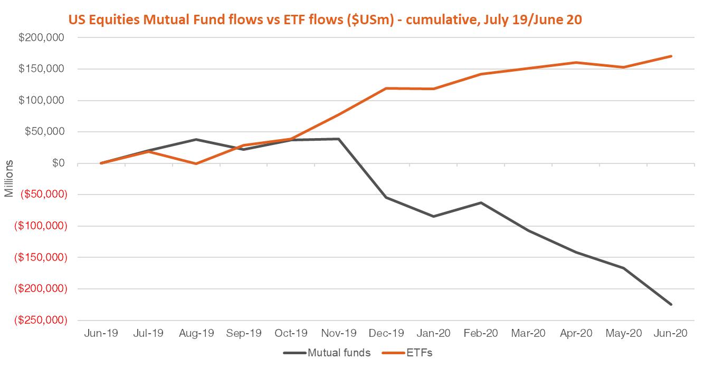 us equities mutal fund flows vs ETF flows