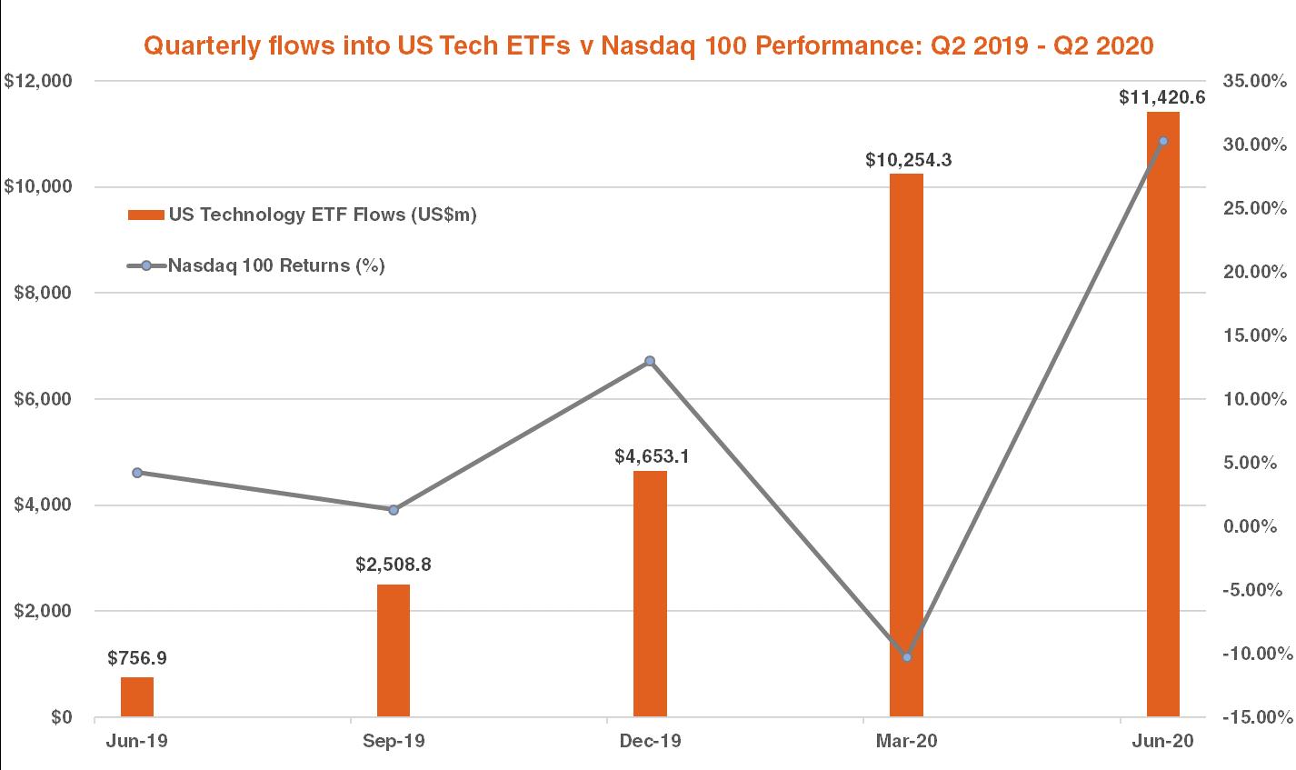Quarterly flows into US tech ETFs vs Nasdaq 100 performance Q2 2020