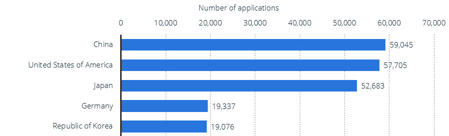 Top five countries for patent applications 2019
