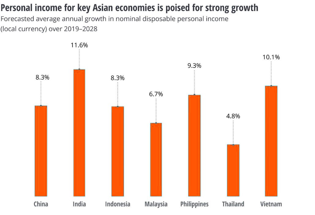 Personal income: Asian economies