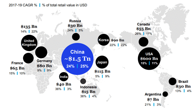 Asian technology: online transaction value