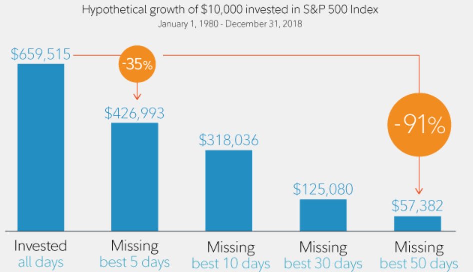 Hypothetical growth of $ invested in S&P 500