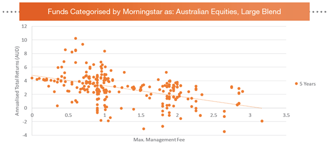 Funds categorised by morningstar aust equities large blend