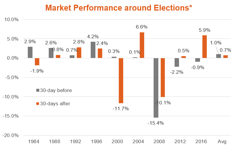 market performance around elections