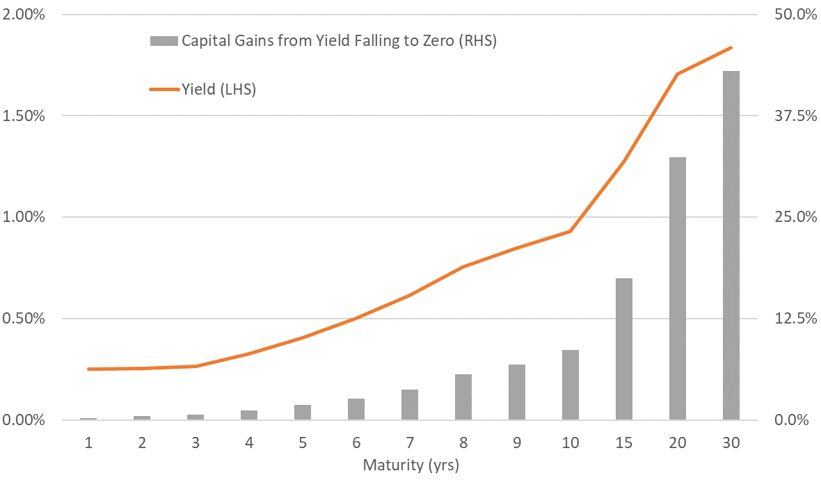 Potential capital gains from yields falling to zero