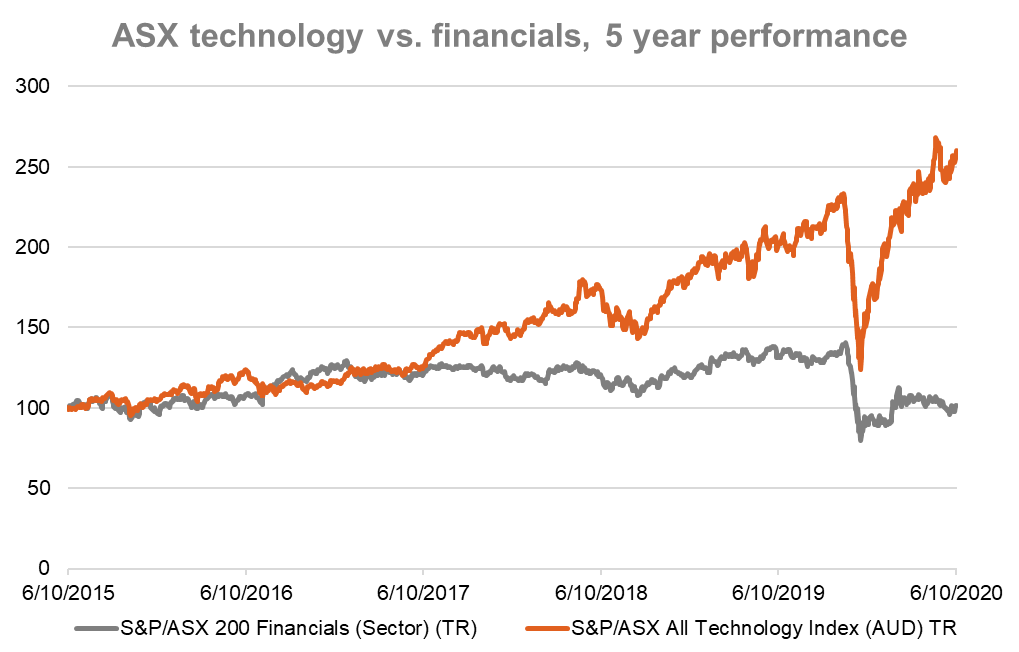 ASX technology vs financials TR