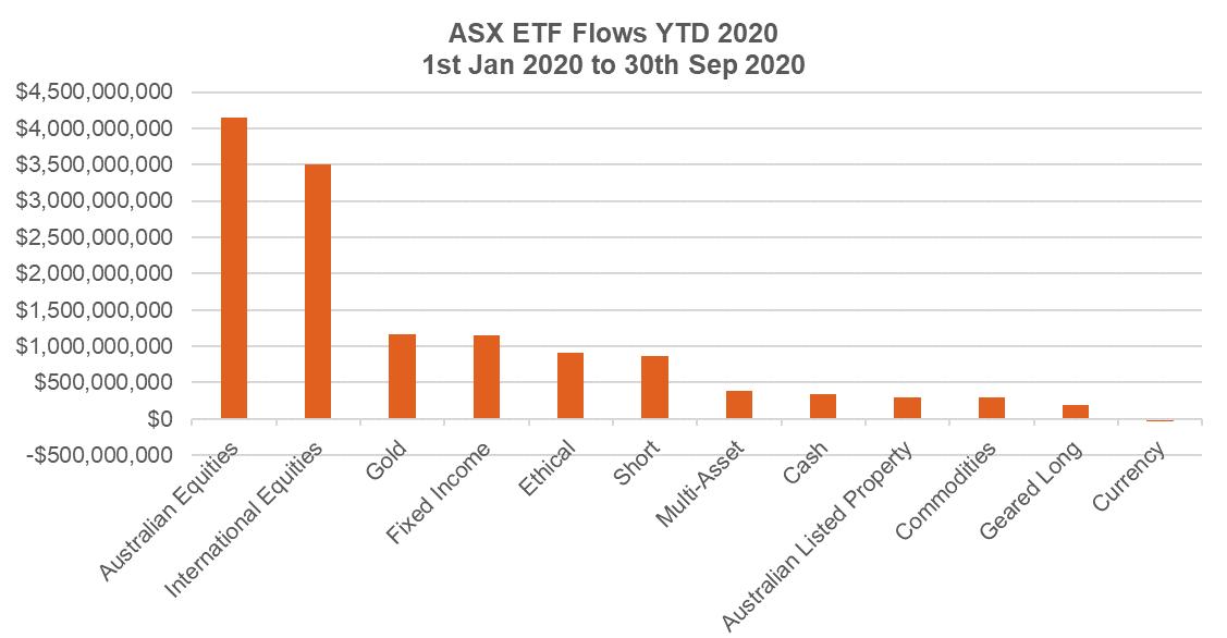 ASX ETF flows 30 Sep 2020