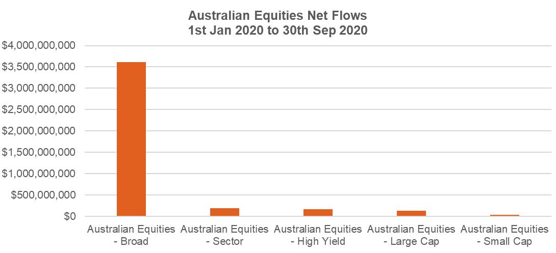 Aus equities net flows 30 Sep 2020