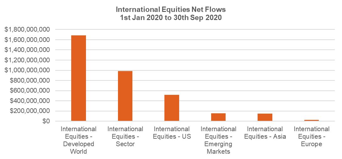 International equities net flows 30 Sep 2020