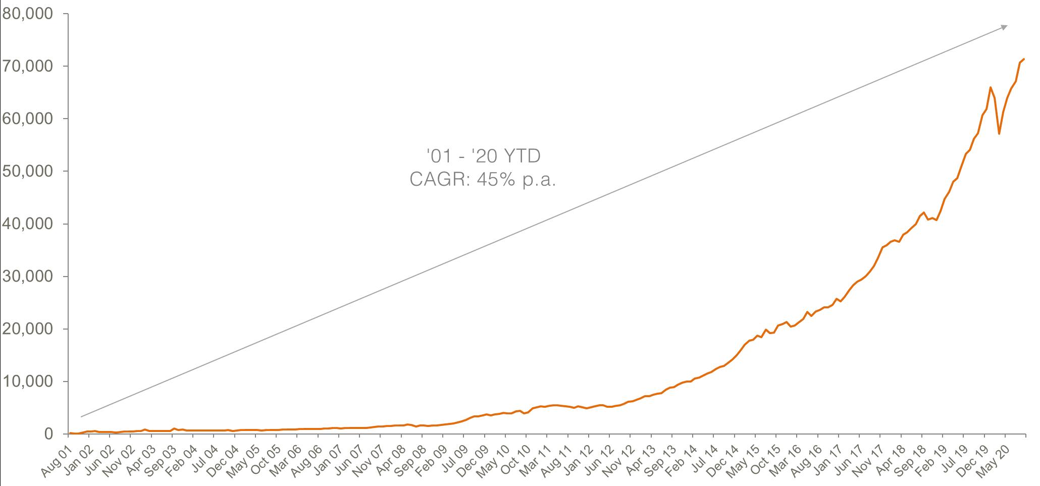 Australian ETP Market Cap: August 2001 - September 2020