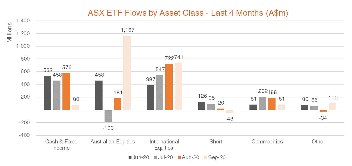 Australian ETF Flows by Asset Class - Last 4 Months