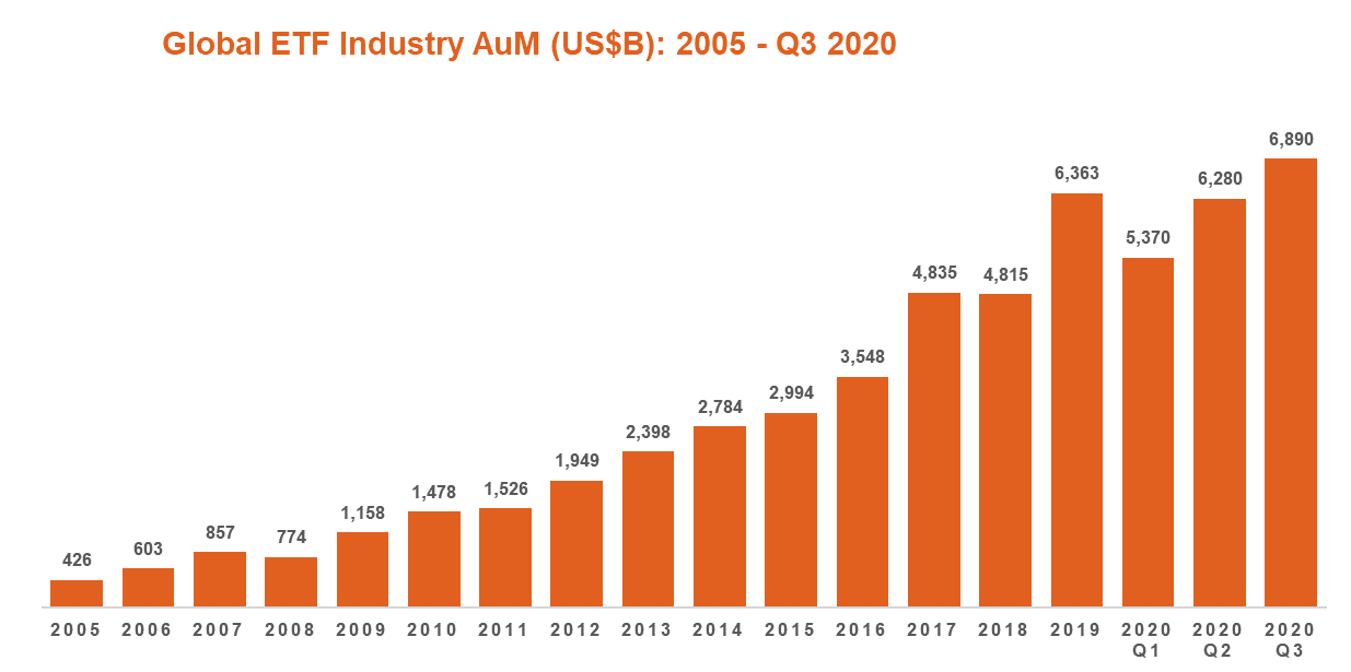 Global ETF Industry AuM Q3 2020