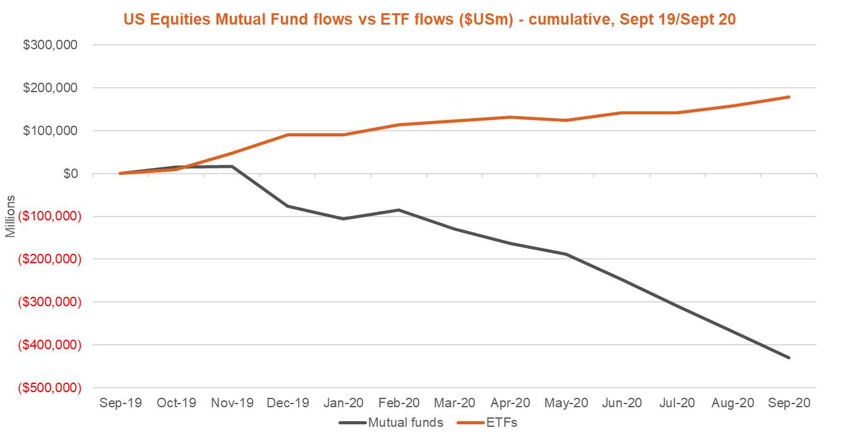 us equities mutal fund flows vs ETF flows - September 2020