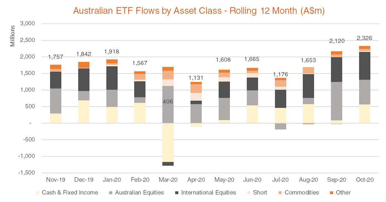 Australian ETF Flows by Asset Class - Rolling 12 Month October 2020