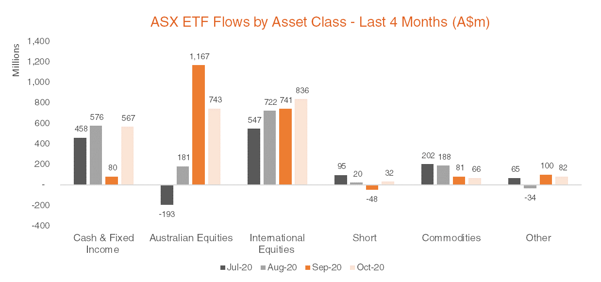 Australian ETF Flows by Asset Class - Last 4 Months October 2020
