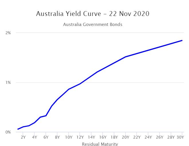 Australian Yield Curve 22nd November