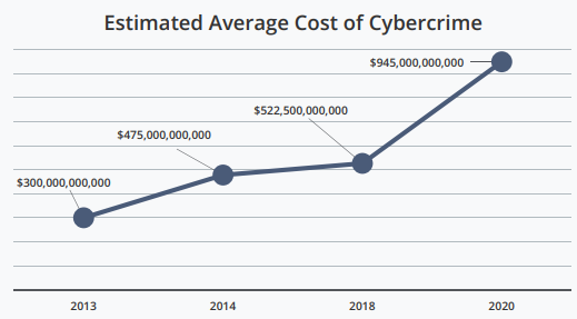 Estimated average cost of cybercrime