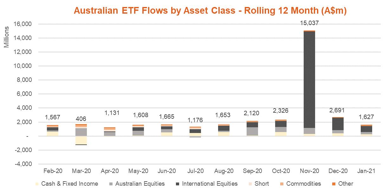 Australian ETF Flows by Asset Class - Rolling 12 Month January 2021