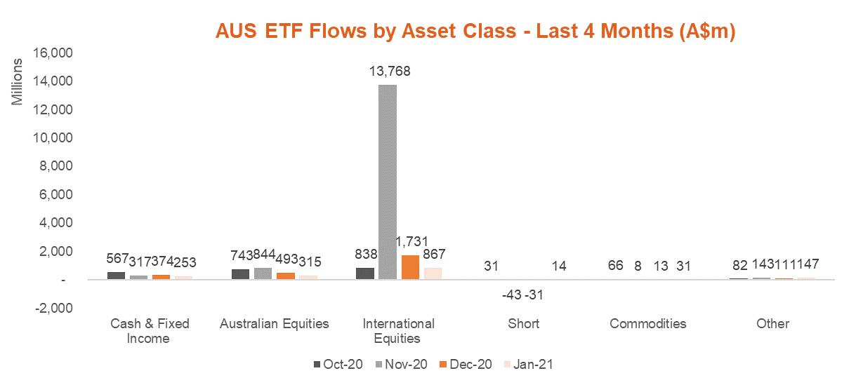 Australian ETF Flows by Asset Class - Last 4 Months - Jan 2021
