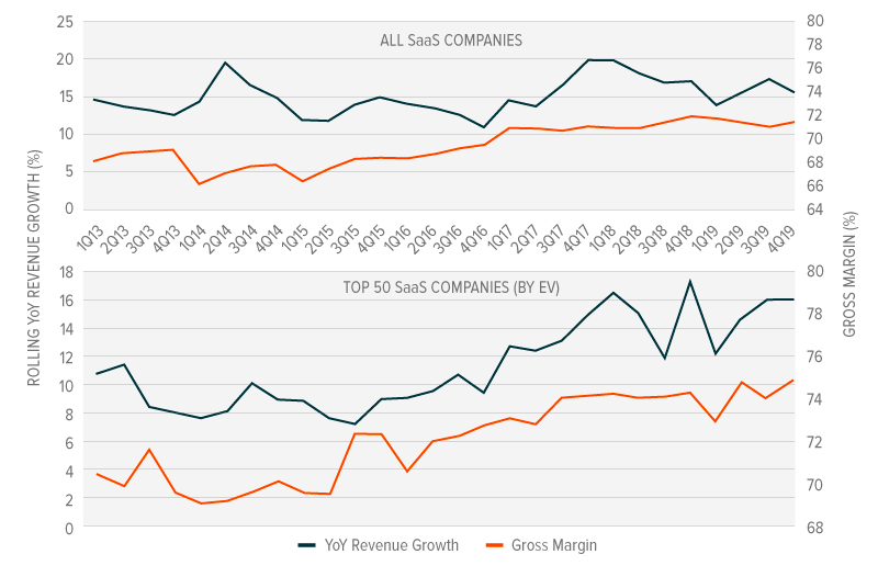 SaaS companies revenue