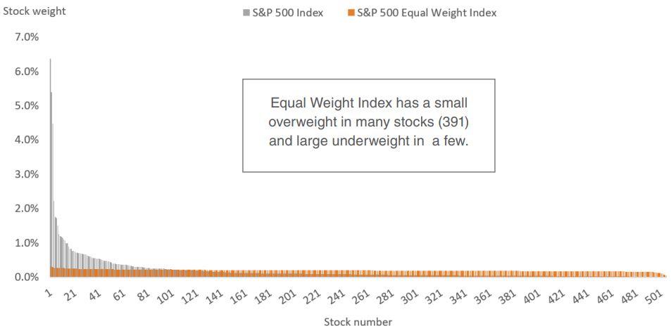 sp500 v sp500 equal weight