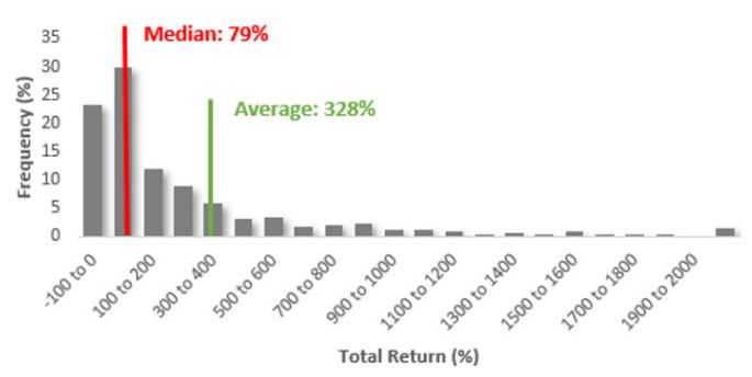 stock return skew in Sp500