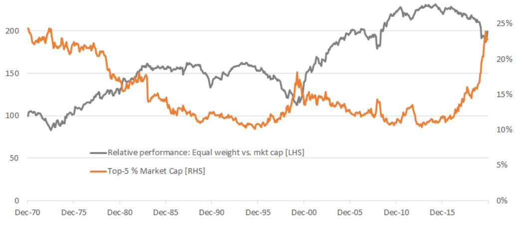 sp500 v equal weight total return monthly indices