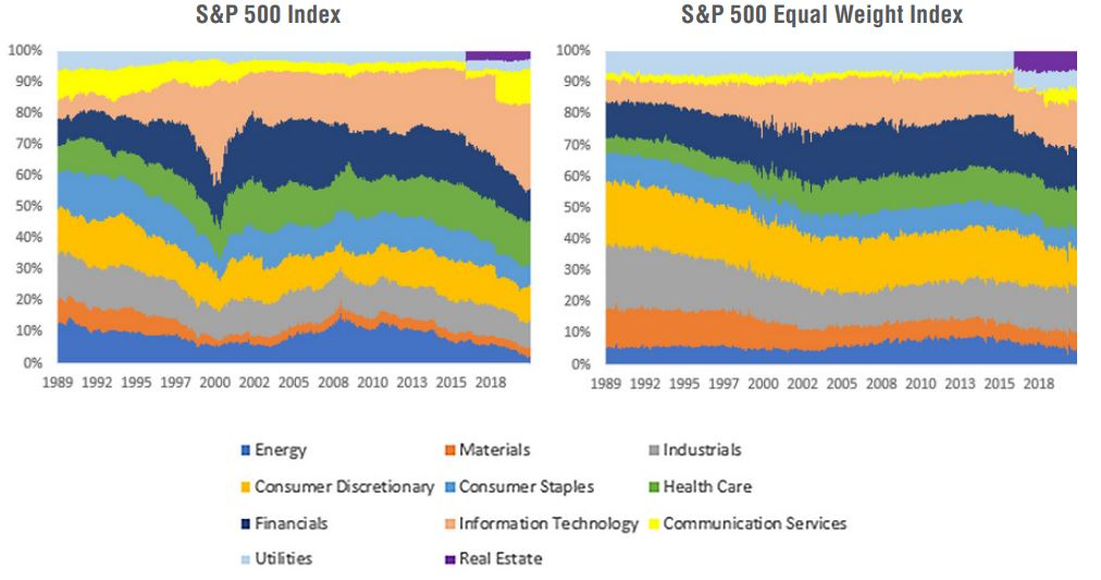 sector weights over time