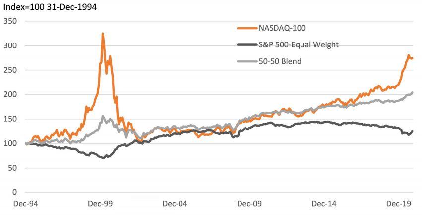 relative performance v sp500 market cap index