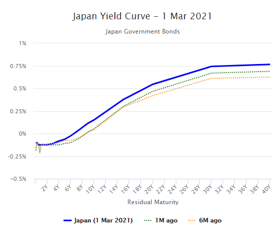 Japan Yield Curve - March 2021