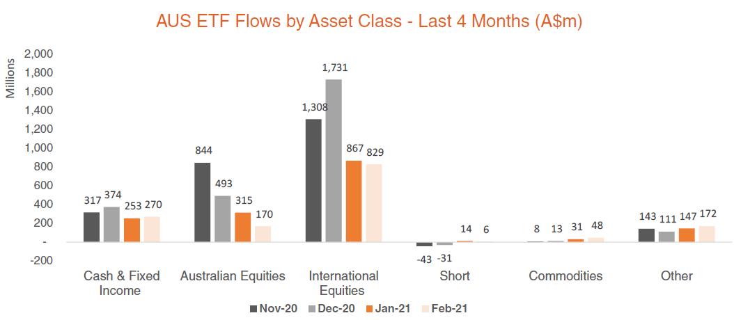 Australian ETF Flows by Asset Class - Last 4 Months - Feb 2021