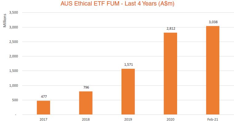 Aus Ethical ETF FUM - Last 4 Years - Feb 2021