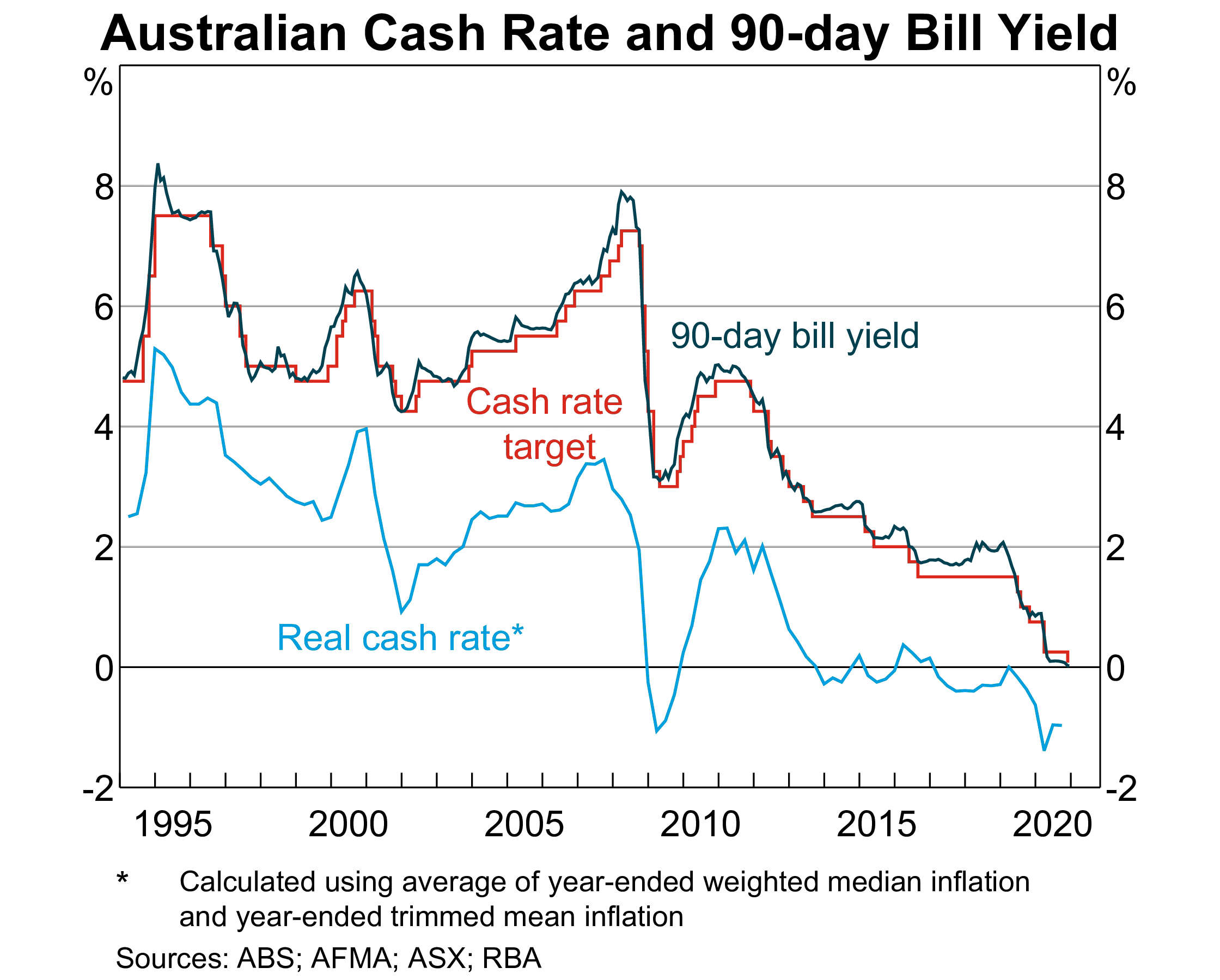 Australian cash rate and 90 day bill yield