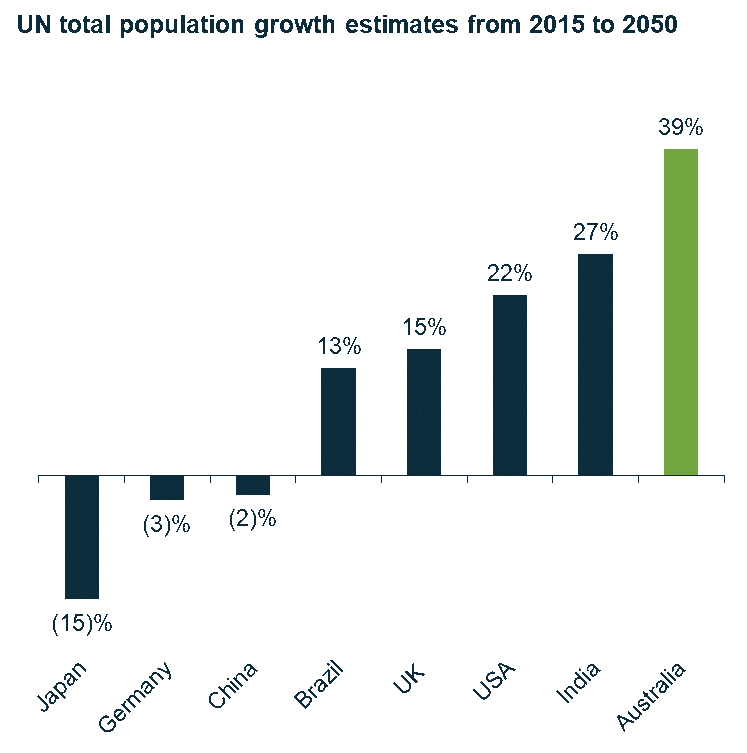 UN total population growth estimates 2015 - 2050