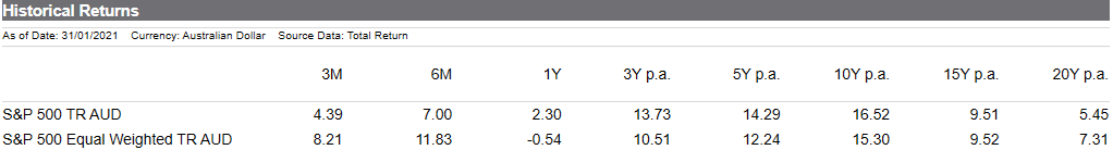 S&P 500 historical returns 31 January 2021