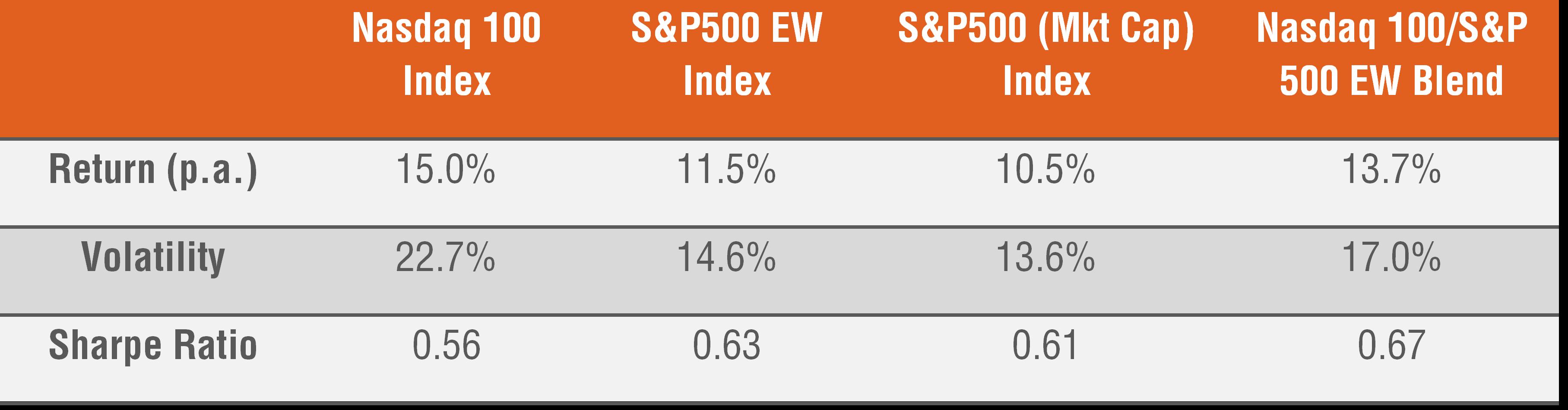 Table 1: Return and risk statistics for selected U.S. equity index exposures: 31 Dec 1994 – 31 Dec 2020