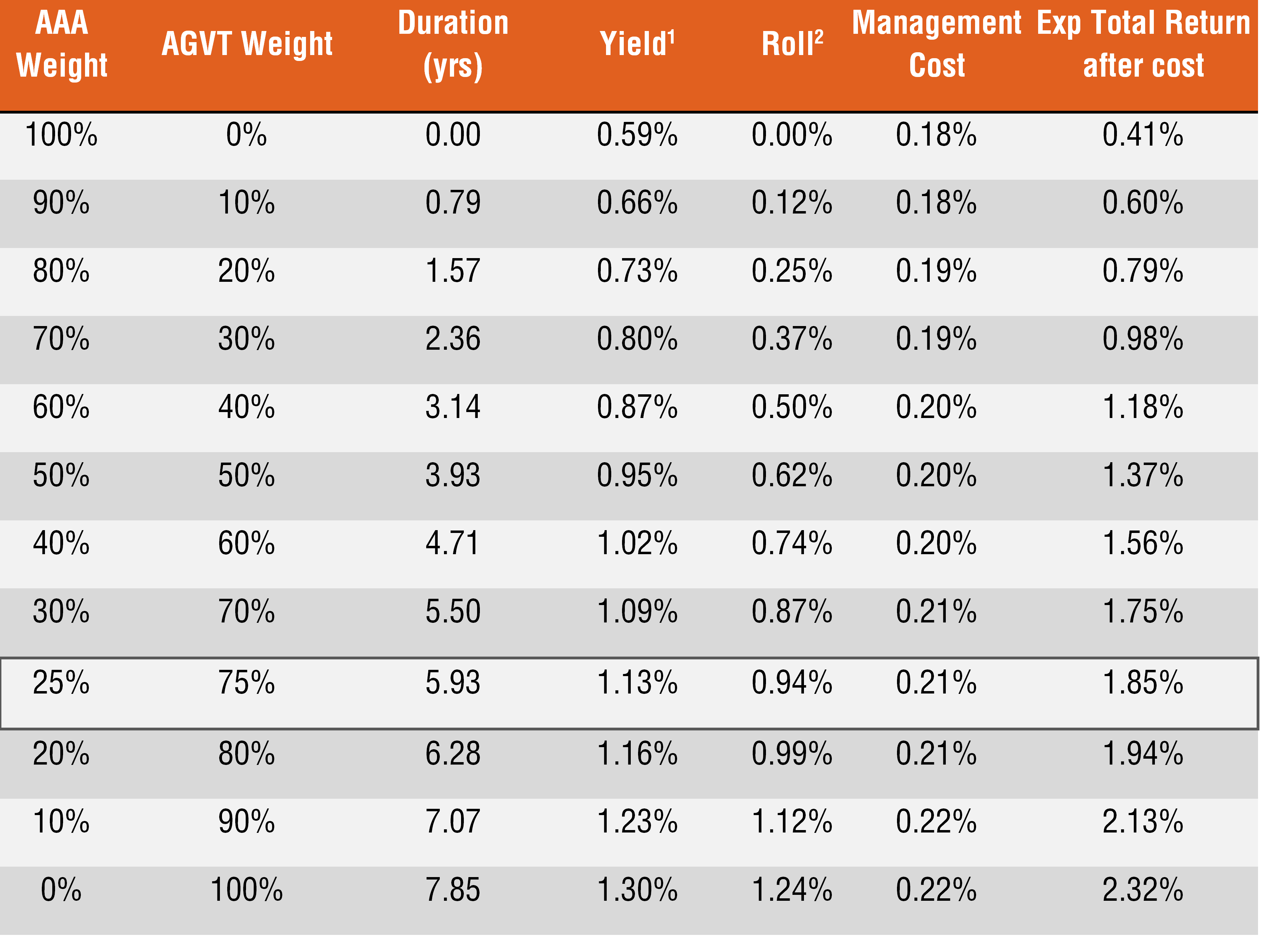 Table 2: Combinations of AAA (Australian cash) and AGVT (7-12yr Australian government bonds)